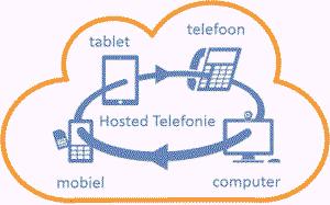 NSO Networks zakelijke voip